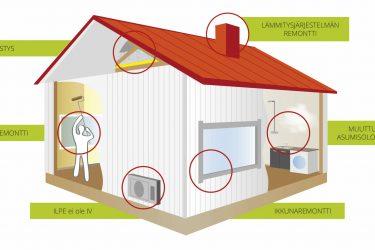 Ilmanvaihdon tehostaminen on tärkein keino torjua radonia